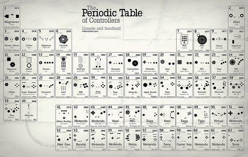Периодическая система игровых контроллеров