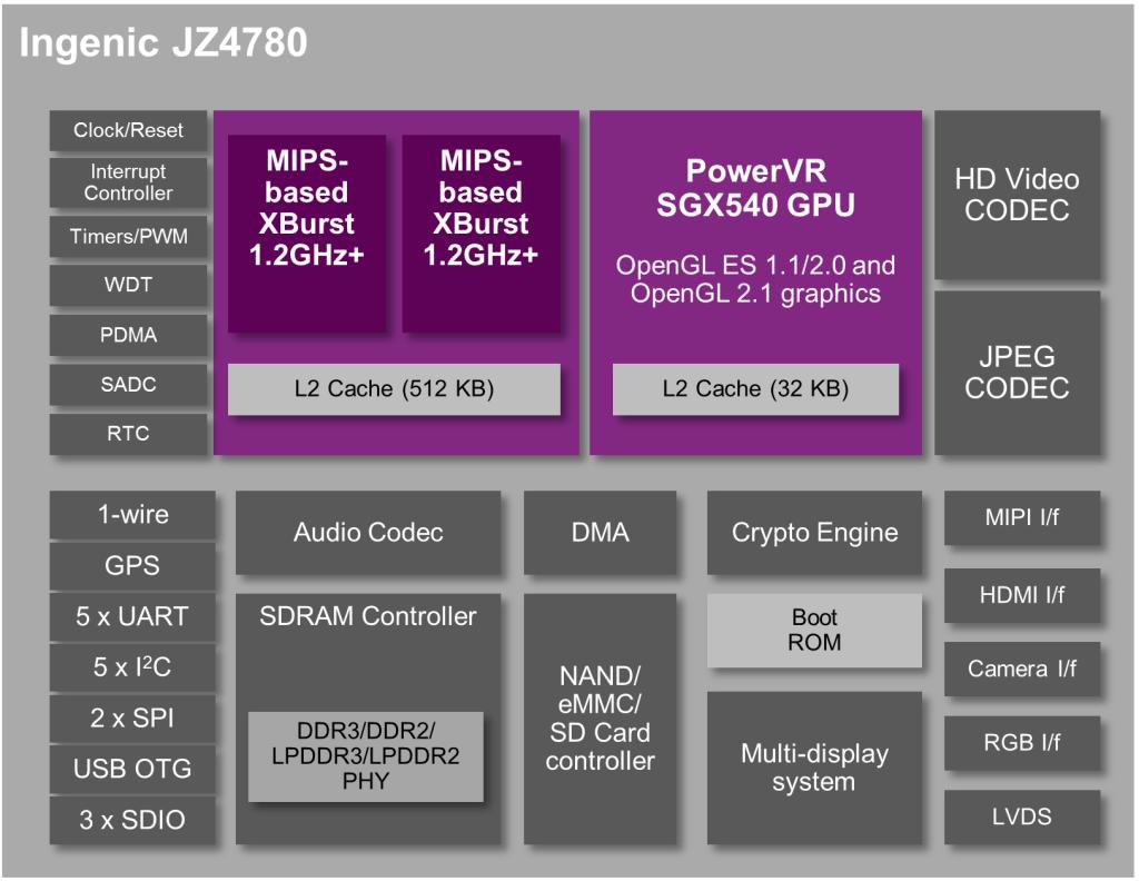 MIPS-Creator-CI20-Ingenic-JZ4780-MIPS-Xburst
