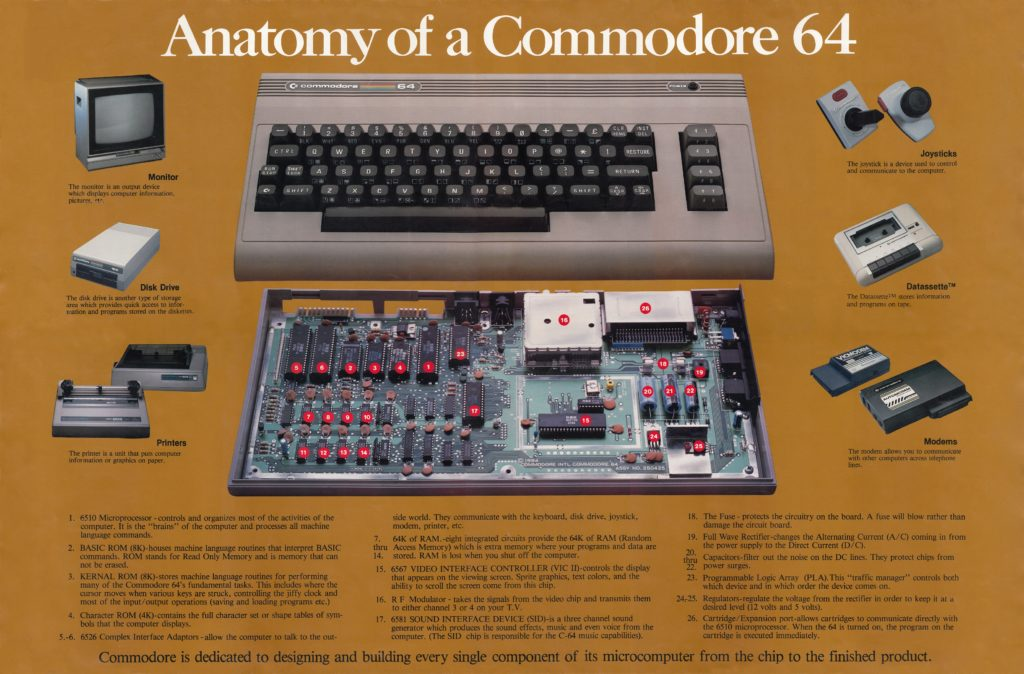 Anatomy of Commodore 64 poster JPG